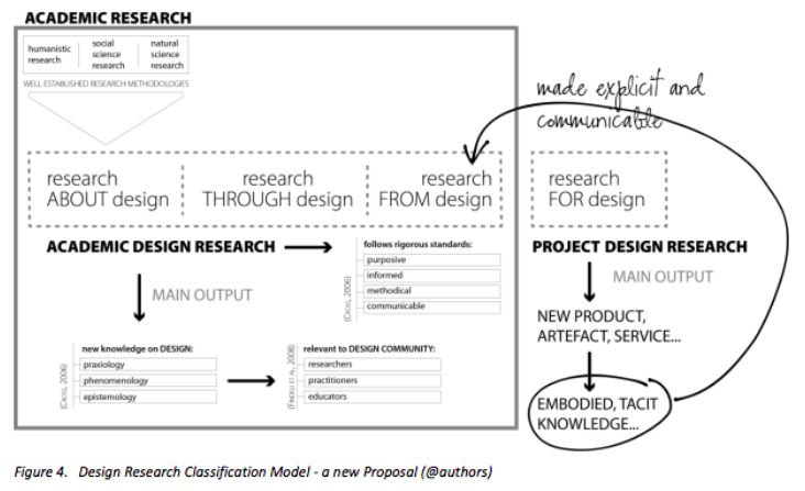 article – A Future Scenario for a Methodological Approach applied to PhD Design Research. Development of an Analytical Canvas